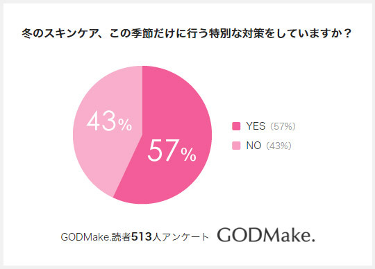 冬のスキンケア、特別な対策はしていますか?春コスメはいつ頃買う?【513名の回答結果発表】-日本最大級のメイク動画サイト「GODMake.」