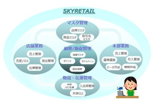 流通・小売業向け戦略業務系クラウドサービス「SKYRETAIL」の提供を開始  ~広い業務範囲を統合的にカバーし店舗・本部の改革を推進~