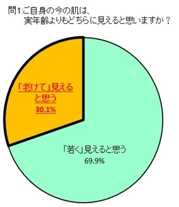 日焼けや厚化粧をしたことがある20代後半~30代は、60%!そのうちの61%がエイジングケアをしていない!?株式会社ドクターシーラボ