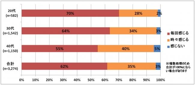 「カラダのキモチ」利用者対象 PMSに関するアンケート結果 月経前症候群(PMS)がSNSでのネガティブ投稿や既読スルーの一因に!? アプリ利用者の97%が生理前に不調を感じていると回答