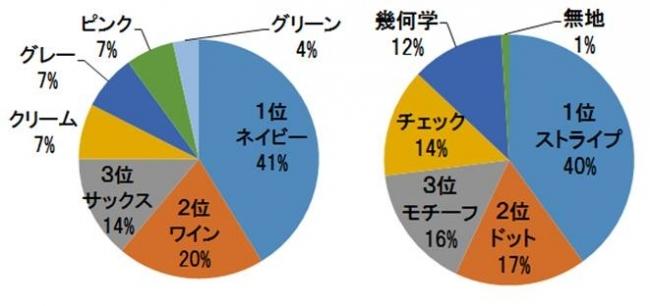 """バレンタイン!絶対ハズさないプレゼントはコレ! """"ネクタイ""""年間売れ筋ランキング発表"""
