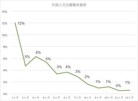 飲食店で働く外国人従業員の1ヶ月後離職率は12%。離職率を下げる秘訣は「日本文化の理解」にあることが明らかに。