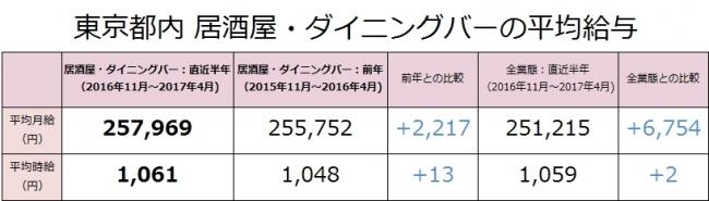 居酒屋・ダイニングバーの社員月給は前年比2,217円増(257,969円)!東京都内の居酒屋・ダイニングバー業態の最新求人データ