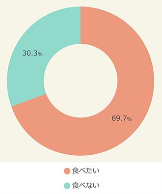 土用の丑の日に関する調査 今年は土用の丑の日が2日間 うなぎは「両日とも食べたい」44%