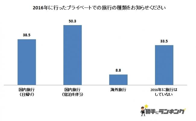 やっぱり日本が一番? 2016年はプライベートで国内旅行をする人が最も多かった 勝手にランキング