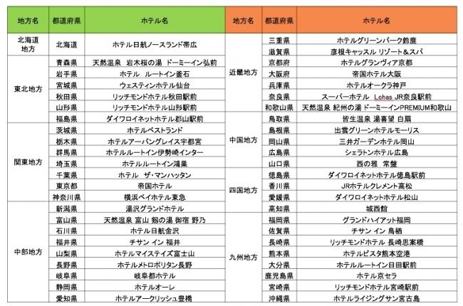 ビッグデータが教えるビジネス利用ならこのホテル!「ビジネス利用篇 47都道府県別1位ホテル・リスト」を発表