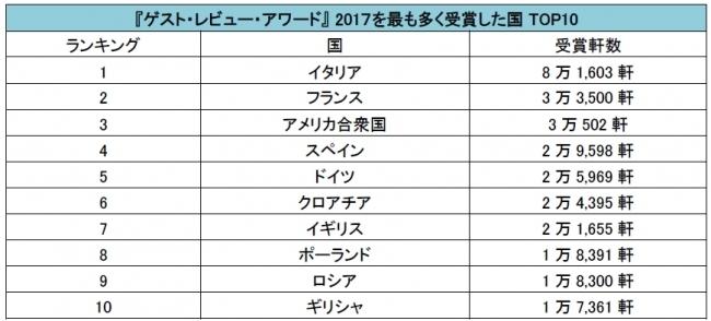 ブッキング・ドットコム『ゲスト・レビュー・アワード』 2017を発表 日本からは6,287軒の宿泊施設が受賞