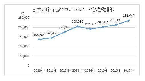 2017年、フィンランドを訪れた外国人旅行者の宿泊数が、過去最高を記録 日本人旅行者宿泊数も前年比10.3%増