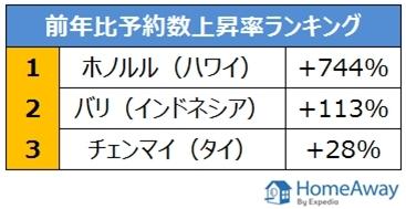 海外旅行先 人気上昇率ランキング、TOP3を発表! エクスペディアグループのバケーションレンタル会社ホームアウェイ