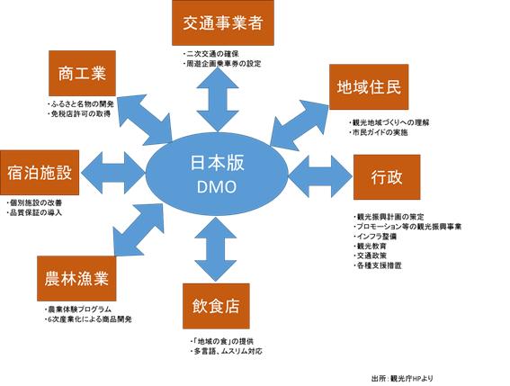 日本版DMOにおけるインダストリー4.0の可能性
