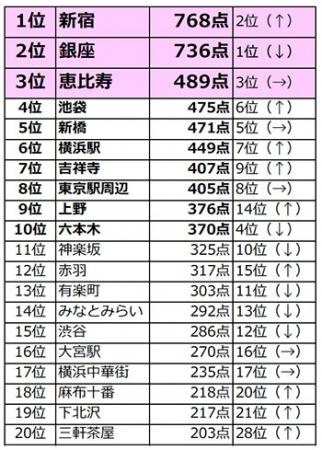 『HOT PEPPER』が「飲みたい街ランキング2018」を発表 「新宿」が初の1位獲得!昨年まで3連覇の「銀座」は2位 関西は「梅田」が大差で4連覇を達成