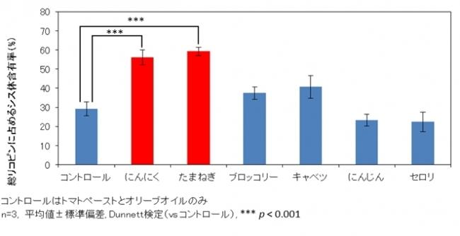 カゴメ・名古屋大学共同研究 トマトに含まれるリコピンの構造変化を促進する新事実を発見