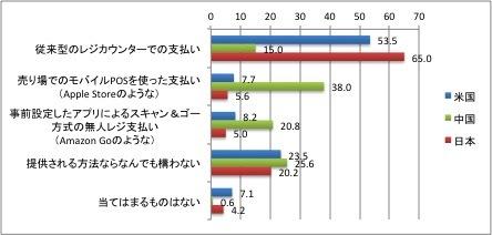 消費者調査で日本のキャッシュレス化の遅れが浮き彫り、ポイント制度が販売を促進している実態も明らかに