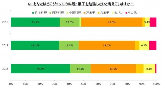日本の高い技術や食文化が人気!留学生新入生の42%は洋菓子を学びに日本へ 在籍する留学生は11ヶ国314名