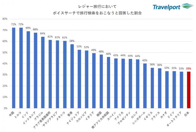 日本やアジア、欧米豪諸国の旅行者の電子決済や生体認証等最新技術への意識は?「2018年旅行におけるデジタル活用実態調査」トラベルポート