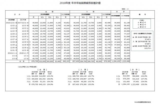 2018年度の年末年始国際線旅客 前年同期比105.0%見込み