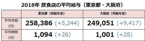2018年飲食店の平均給与は東京都25.8万円、大阪府24.9万円 業態・職種別の給与データ