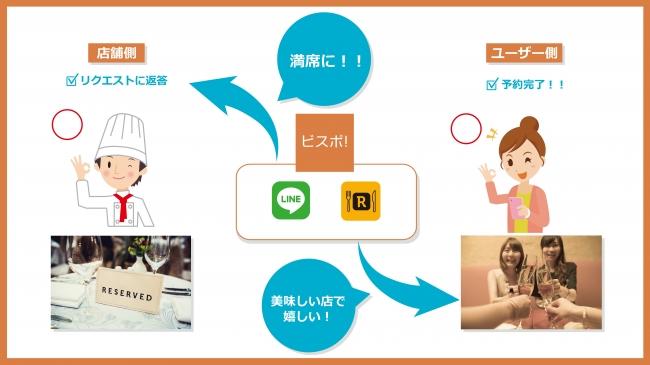 飲食店の空席とユーザーを即時にマッチングする「ビスポ!」が実名グルメサービス「Retty」と提携