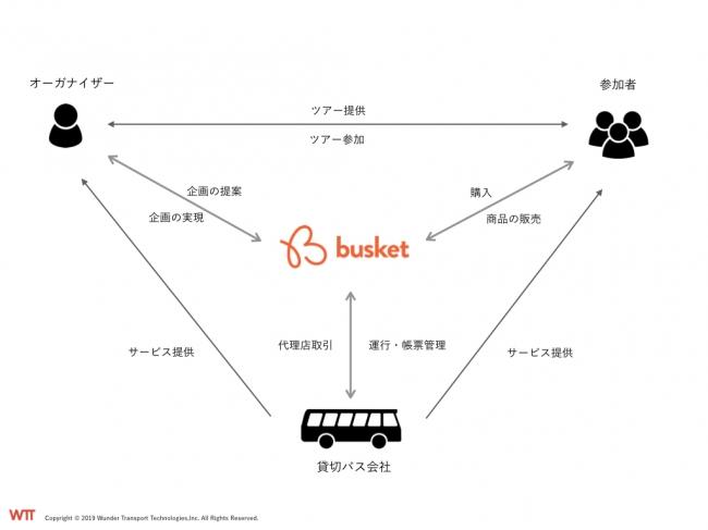 バスツアーを簡単に作成できるツアープラットフォーム「busket」リリース 集客、決済までを一括で