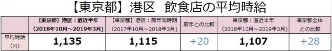 東京都港区の飲食店は時給1,135円 対前年差+20円  アルバイト最新求人データ