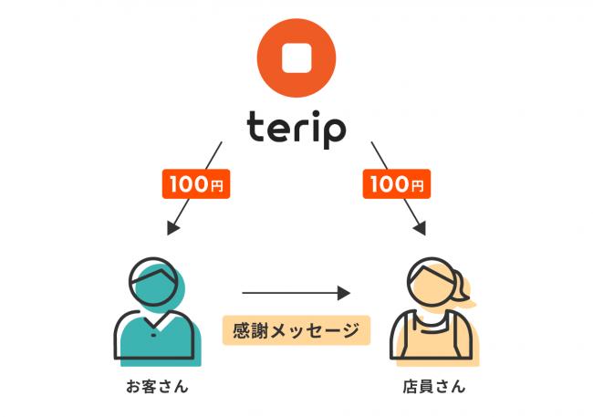 店員基準で居酒屋を決めるアプリterip(テリップ) チップを贈るキャンペーン開始
