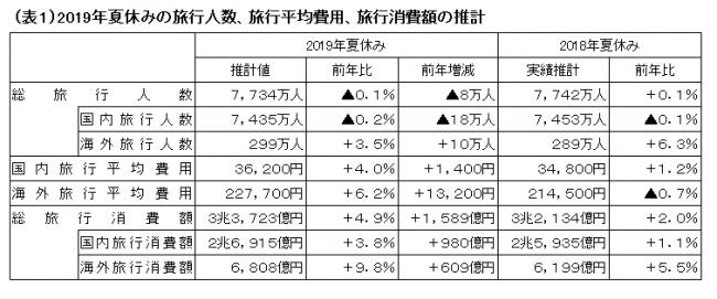 2019年夏休み 海外旅行人数は過去最高 国内旅行人数 0.2%減 海外旅行人数3.5%増