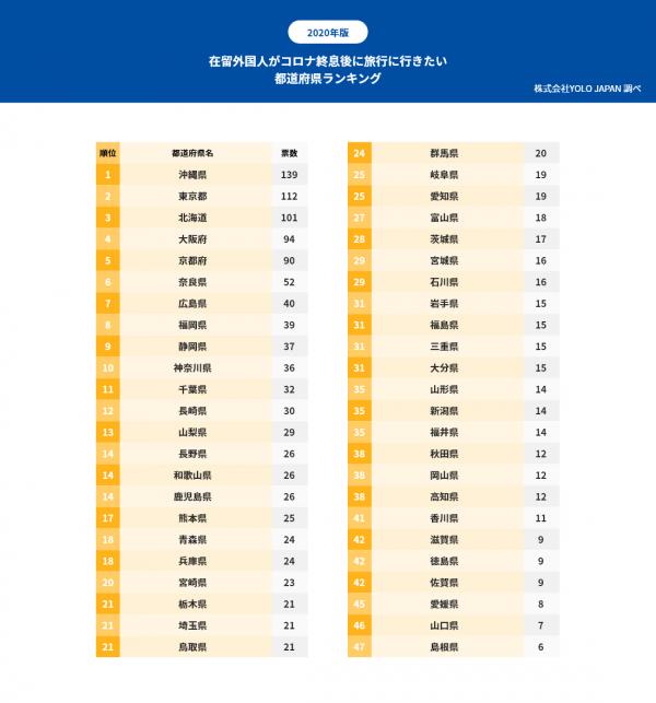 在留外国人の9割がコロナ終息後の国内旅行に前向き、特に沖縄と東京が人気 -株式会社YOLO JAPAN-
