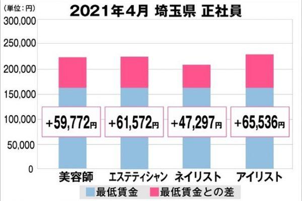 美プロ調べ「2021年4月 最低賃金から見る美容業界の給料調査」~埼玉版~-全研本社株式会社‐