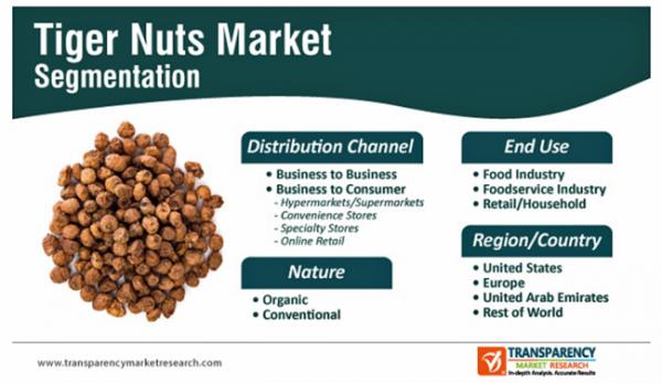 スーパーフードとして注目のタイガーナッツ市場、2030年に3億1,900万米ドル規模到達見込み-株式会社グローバルインフォメーション-
